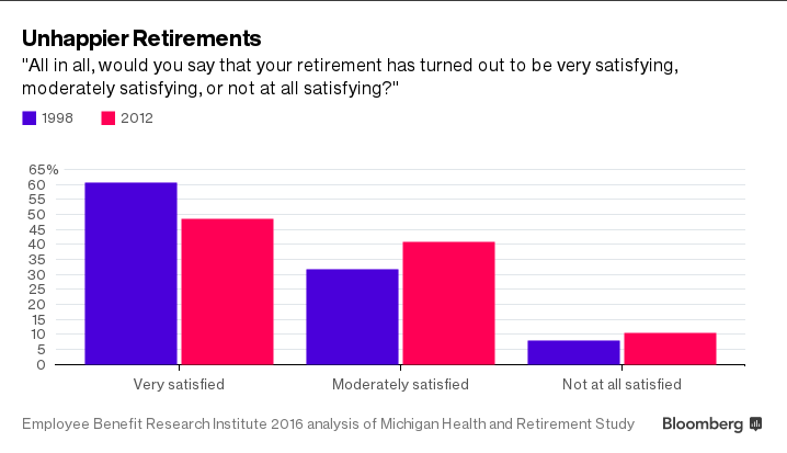 retirement in Germany and the US