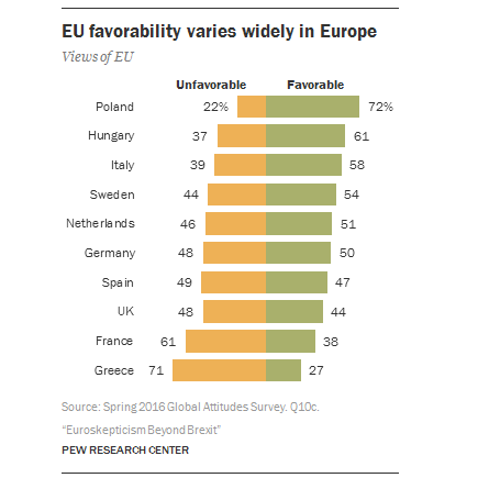 EU favorability varies widely in Europe